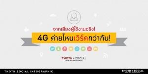 Infographic จากเสียงผู้ใช้งานจริง ที่บอกเราว่า 4G ค่ายไหนเวิร์คกว่ากัน?